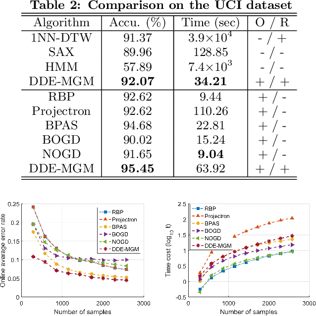 Figure 4 for Derivative Delay Embedding: Online Modeling of Streaming Time Series
