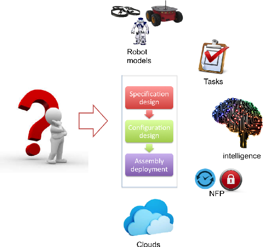 Figure 3 for Towards An Architecture-Centric Approach to Manage Variability of Cloud Robotics