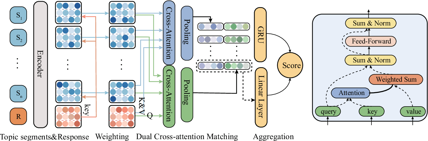 Figure 2 for Topic-Aware Multi-turn Dialogue Modeling