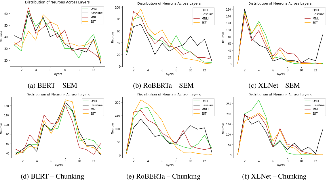 Figure 3 for How transfer learning impacts linguistic knowledge in deep NLP models?
