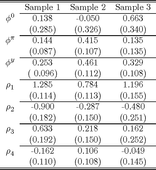 Table 3: Estimates of the policy reaction function
