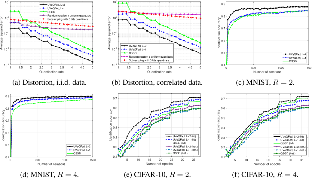 Figure 3 for UVeQFed: Universal Vector Quantization for Federated Learning