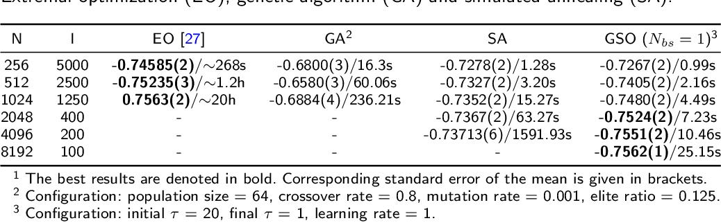 Figure 4 for Gumbel-softmax-based Optimization: A Simple General Framework for Optimization Problems on Graphs