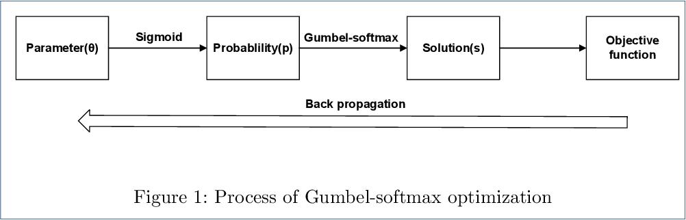 Figure 1 for Gumbel-softmax-based Optimization: A Simple General Framework for Optimization Problems on Graphs