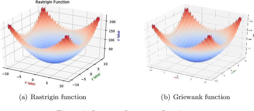 Figure 3 for Gumbel-softmax-based Optimization: A Simple General Framework for Optimization Problems on Graphs