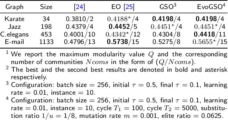 Figure 2 for Gumbel-softmax-based Optimization: A Simple General Framework for Optimization Problems on Graphs