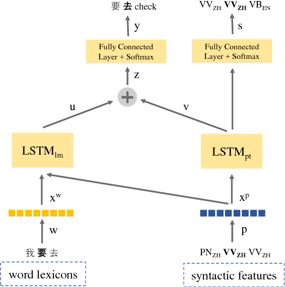 Figure 1 for Code-Switching Language Modeling using Syntax-Aware Multi-Task Learning