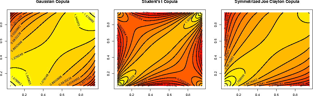 Figure 1 for Gaussian Process Conditional Copulas with Applications to Financial Time Series