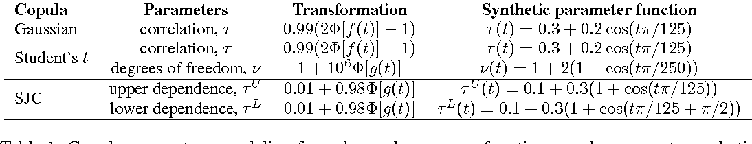 Figure 2 for Gaussian Process Conditional Copulas with Applications to Financial Time Series