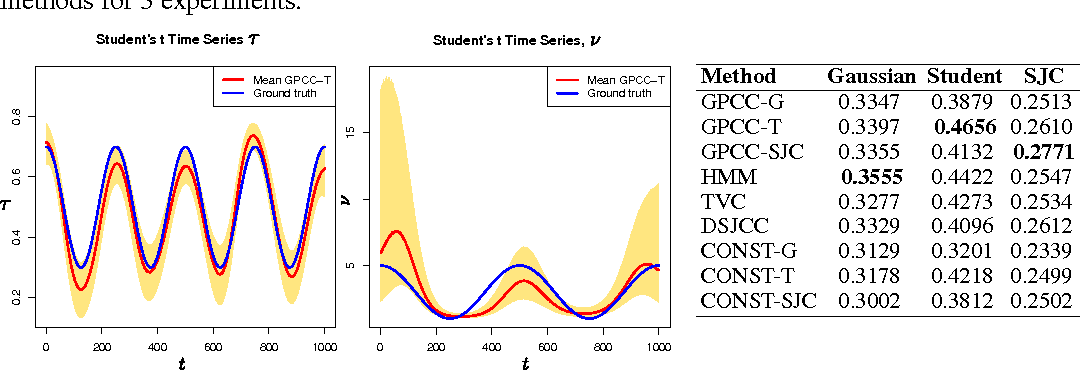 Figure 3 for Gaussian Process Conditional Copulas with Applications to Financial Time Series