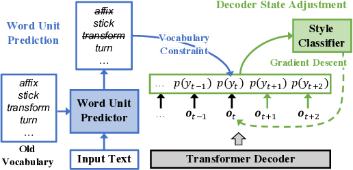 Figure 2 for Inference Time Style Control for Summarization