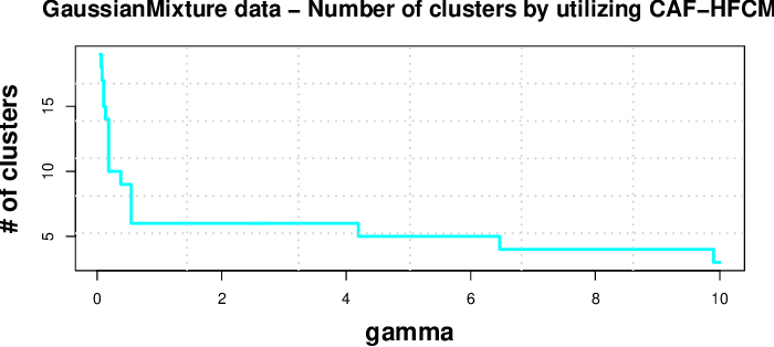 Figure 1 for A Centroid Auto-Fused Hierarchical Fuzzy c-Means Clustering
