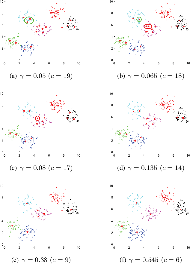 Figure 3 for A Centroid Auto-Fused Hierarchical Fuzzy c-Means Clustering