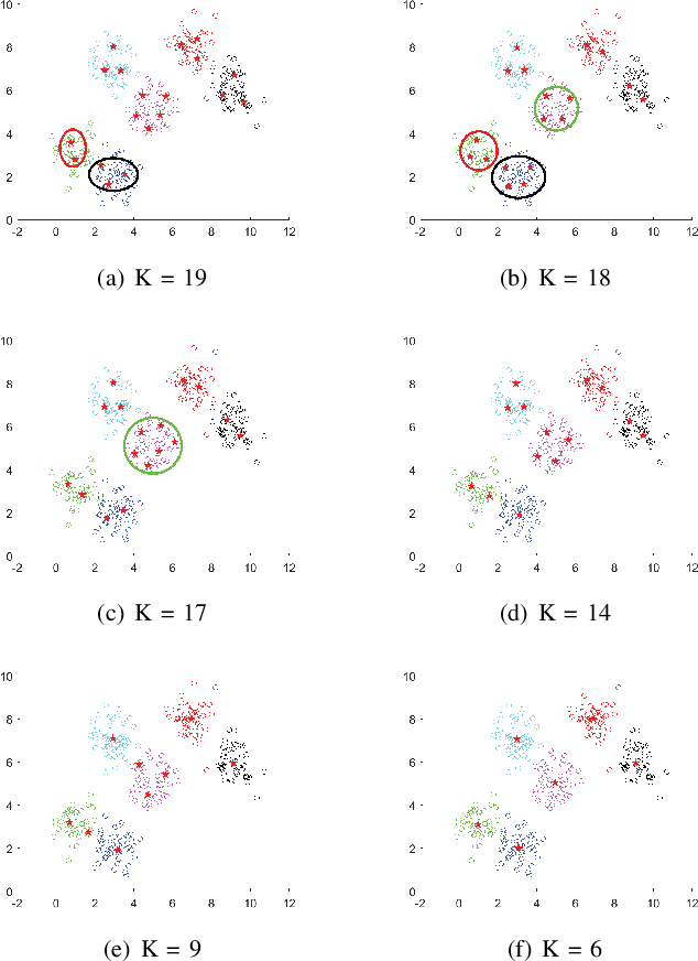 Figure 4 for A Centroid Auto-Fused Hierarchical Fuzzy c-Means Clustering