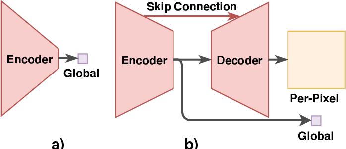 Figure 2 for DU-GAN: Generative Adversarial Networks with Dual-Domain U-Net Based Discriminators for Low-Dose CT Denoising