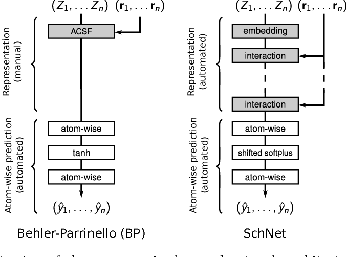 Figure 1 for Quantum-chemical insights from interpretable atomistic neural networks