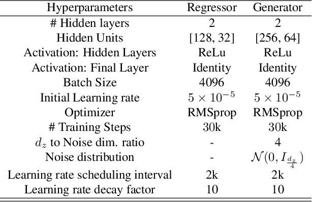 Figure 2 for C-MI-GAN : Estimation of Conditional Mutual Information using MinMax formulation