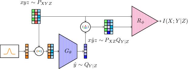 Figure 1 for C-MI-GAN : Estimation of Conditional Mutual Information using MinMax formulation