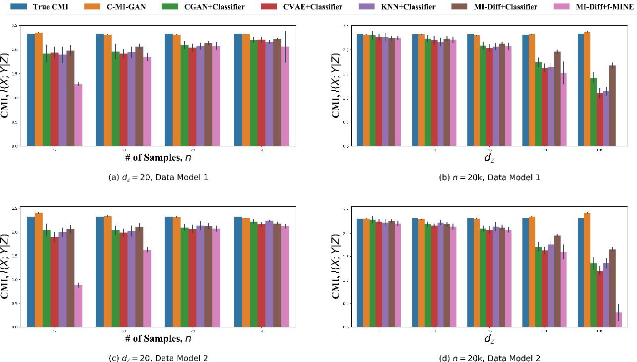 Figure 3 for C-MI-GAN : Estimation of Conditional Mutual Information using MinMax formulation