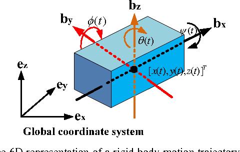 Figure 3 for RRV: A Spatiotemporal Descriptor for Rigid Body Motion Recognition