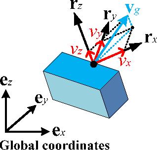 Figure 4 for RRV: A Spatiotemporal Descriptor for Rigid Body Motion Recognition