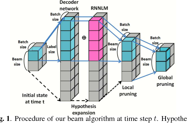 Figure 1 for Vectorization of hypotheses and speech for faster beam search in encoder decoder-based speech recognition