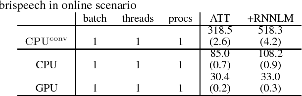 Figure 2 for Vectorization of hypotheses and speech for faster beam search in encoder decoder-based speech recognition