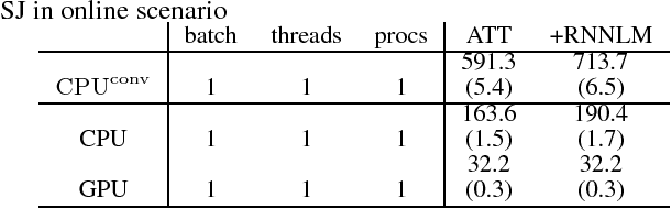 Figure 3 for Vectorization of hypotheses and speech for faster beam search in encoder decoder-based speech recognition