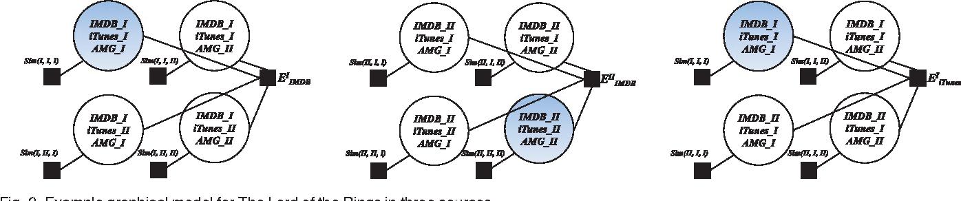 Figure 3 for Principled Graph Matching Algorithms for Integrating Multiple Data Sources