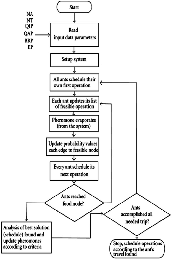 Figure 2 From Enhancing Dynamic Source Routing Dsr Protocol For