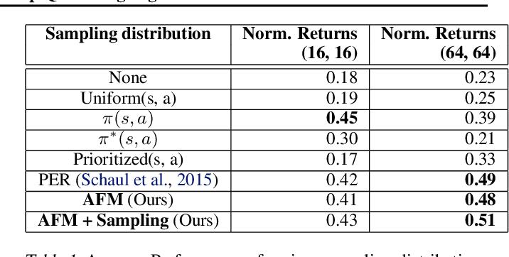 Figure 2 for Diagnosing Bottlenecks in Deep Q-learning Algorithms