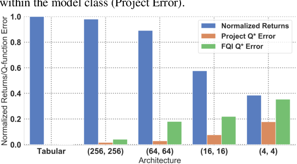 Figure 1 for Diagnosing Bottlenecks in Deep Q-learning Algorithms
