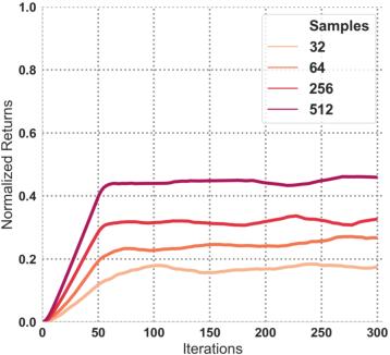 Figure 3 for Diagnosing Bottlenecks in Deep Q-learning Algorithms