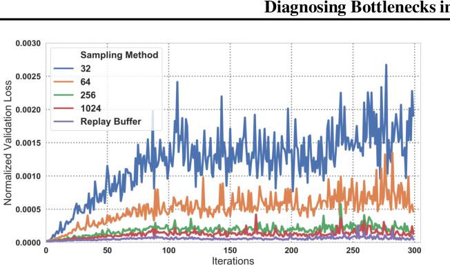 Figure 4 for Diagnosing Bottlenecks in Deep Q-learning Algorithms