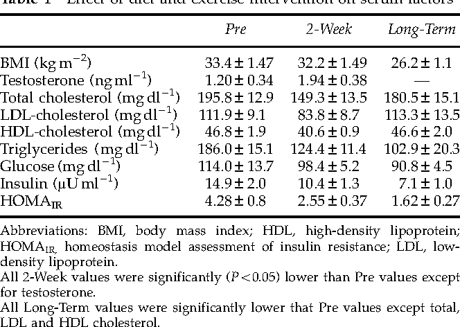 Table 1 Effect of diet and exercise intervention on serum factors