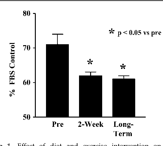 Figure 1 Effect of diet and exercise intervention on serumstimulated growth (96 h) of primary prostate epithelial cells. Growth was significantly reduced in both the 2-week and Long-Term samples.