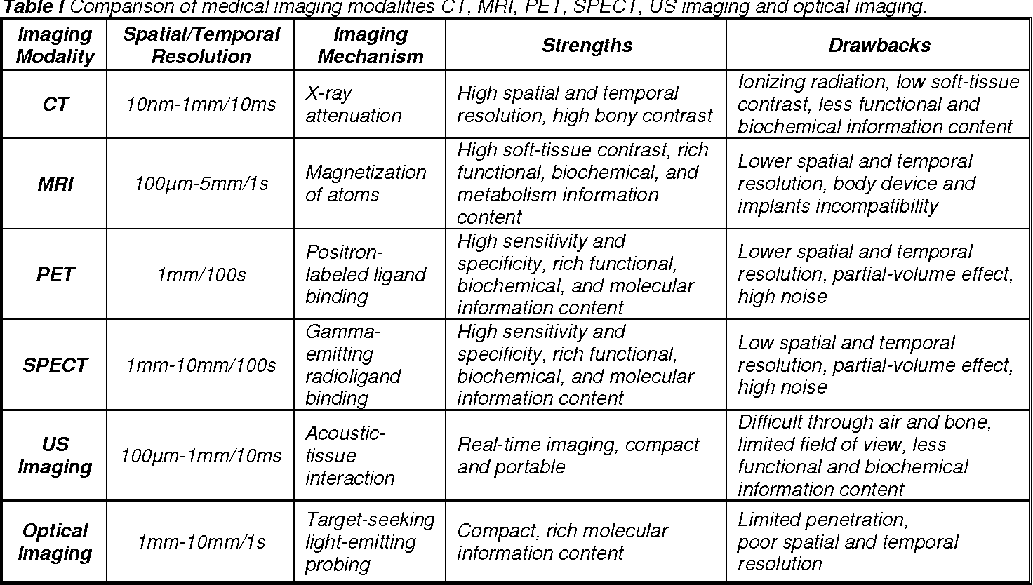 Figure 1 for Omni-tomography/Multi-tomography -- Integrating Multiple Modalities for Simultaneous Imaging