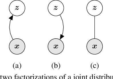 Figure 1 for MIM: Mutual Information Machine