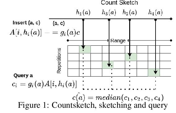 Figure 1 for Density Sketches for Sampling and Estimation