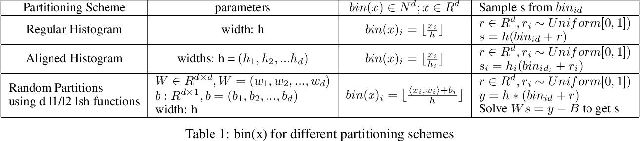 Figure 2 for Density Sketches for Sampling and Estimation