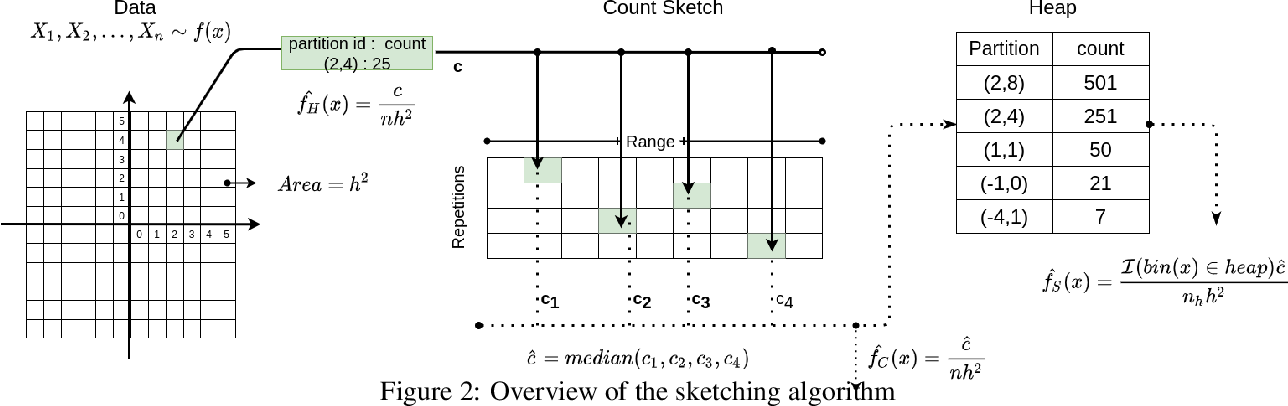 Figure 3 for Density Sketches for Sampling and Estimation