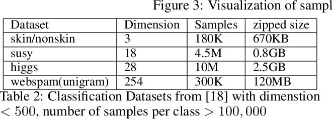 Figure 4 for Density Sketches for Sampling and Estimation