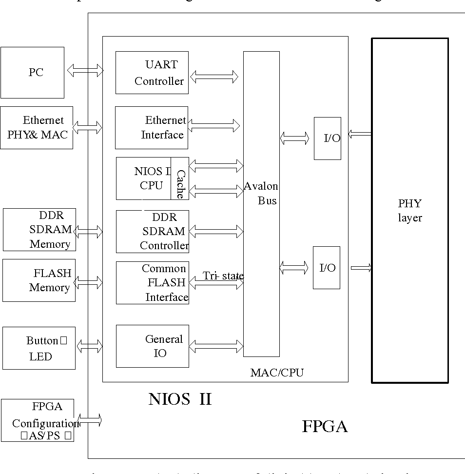 Figure 3 From Design And Realization Of A Uhf Rfid Interrogator 1 Block Diagram System Digital Baseband Circuit