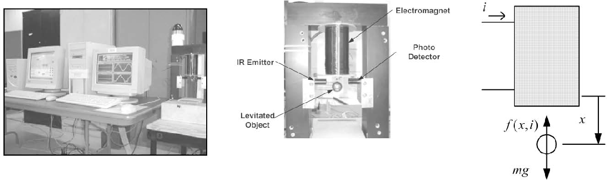 Figure 1 from Magnetic levitation hardware-in-the-loop and MATLAB