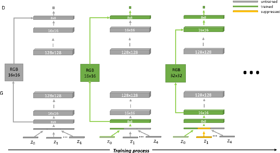 Figure 3 for Branched Generative Adversarial Networks for Multi-Scale Image Manifold Learning