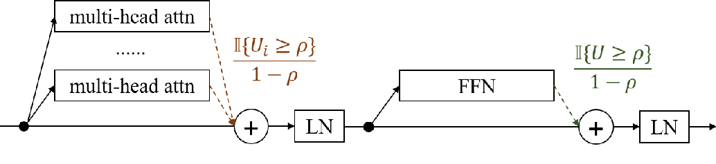 Figure 1 for Multi-branch Attentive Transformer