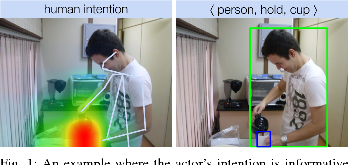 Figure 1 for Interact as You Intend: Intention-Driven Human-Object Interaction Detection