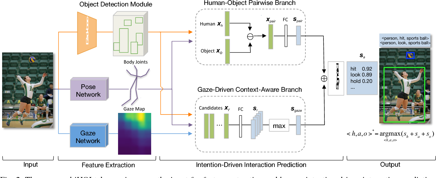 Figure 2 for Interact as You Intend: Intention-Driven Human-Object Interaction Detection