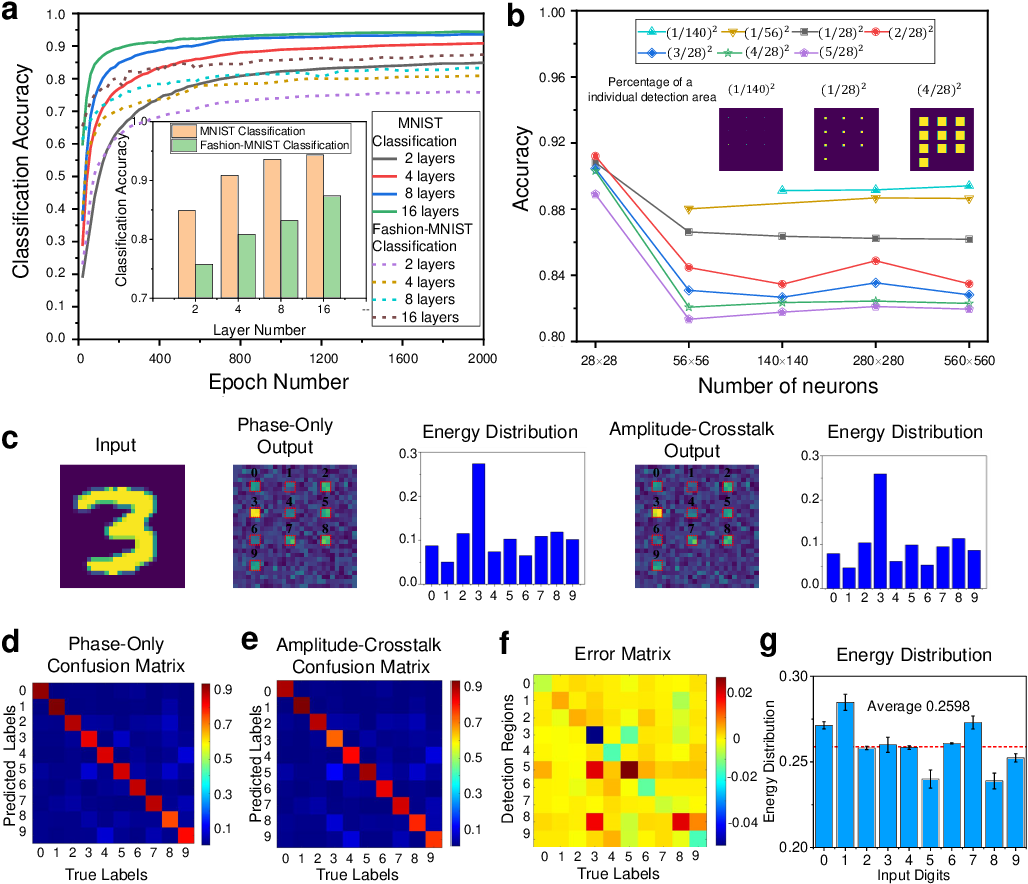 Figure 3 for Metasurface-Enabled On-Chip Multiplexed Diffractive Neural Networks in the Visible