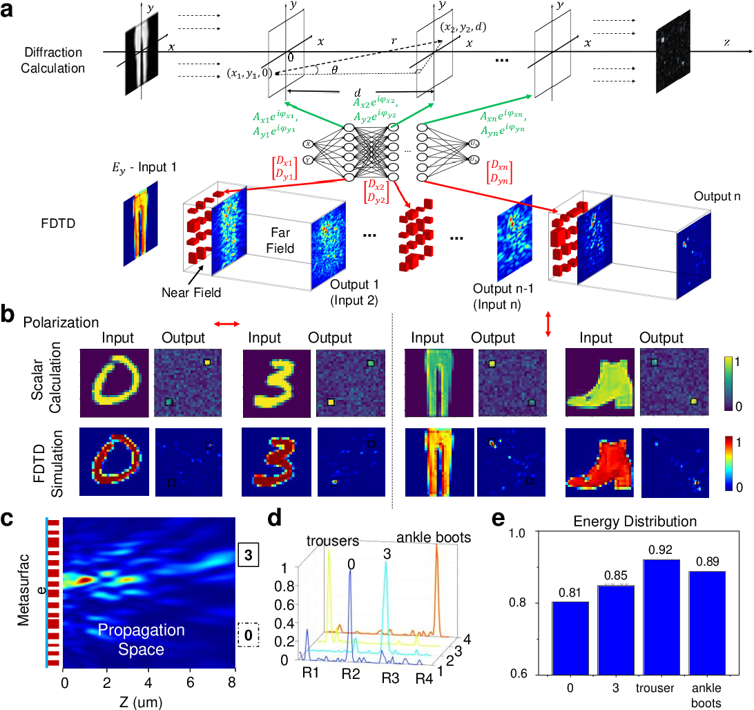 Figure 4 for Metasurface-Enabled On-Chip Multiplexed Diffractive Neural Networks in the Visible